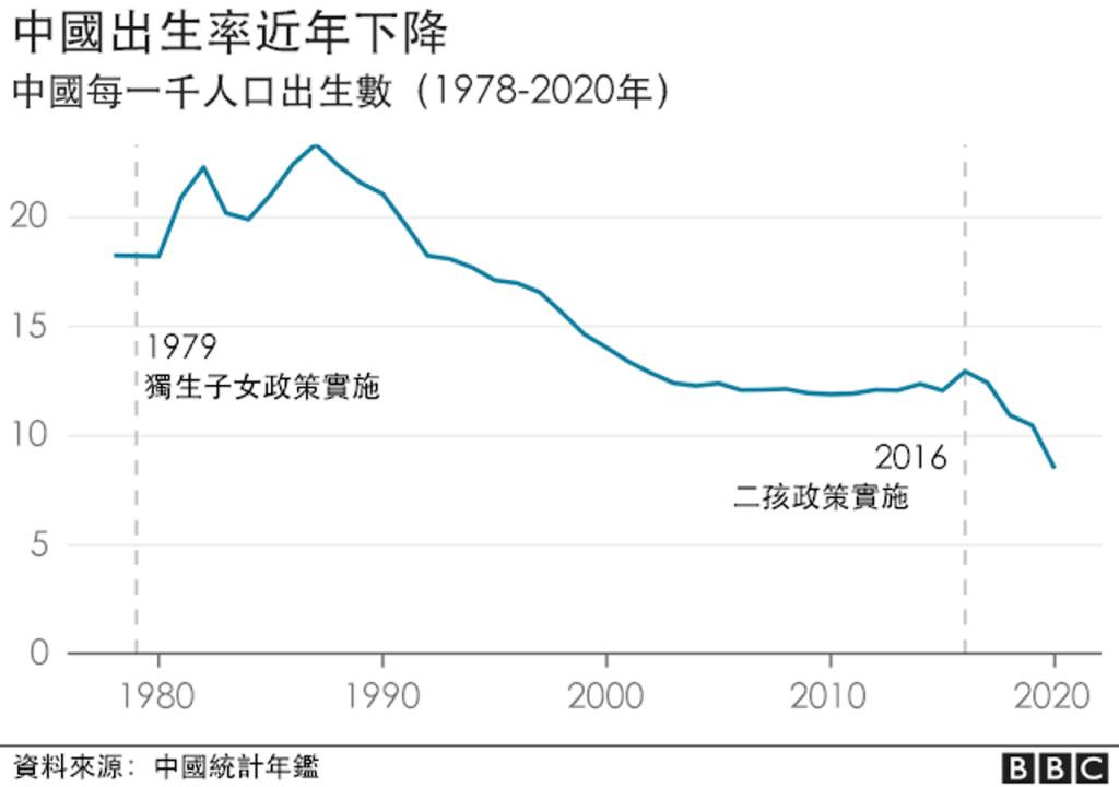 中國出生率連年下降,背後是資本主義對年輕人的壓榨。 //圖片:BBC